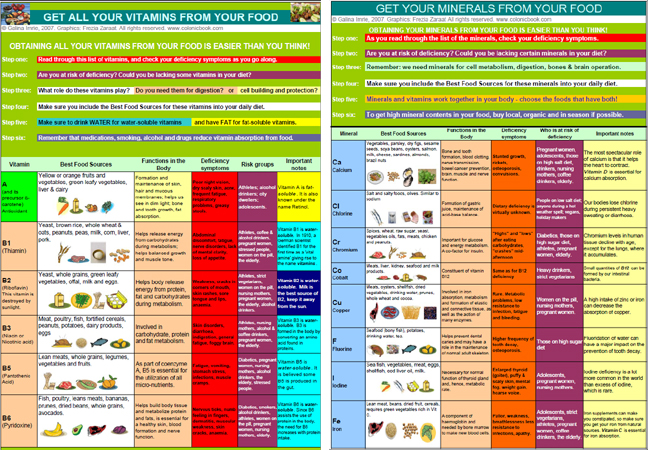 vitamins minerals chart: Vitamins and minerals poster showing the best foods to eat when