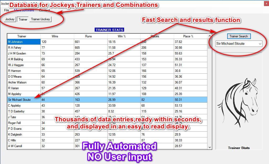 Horse Racing Jockeys/Trainers Stats