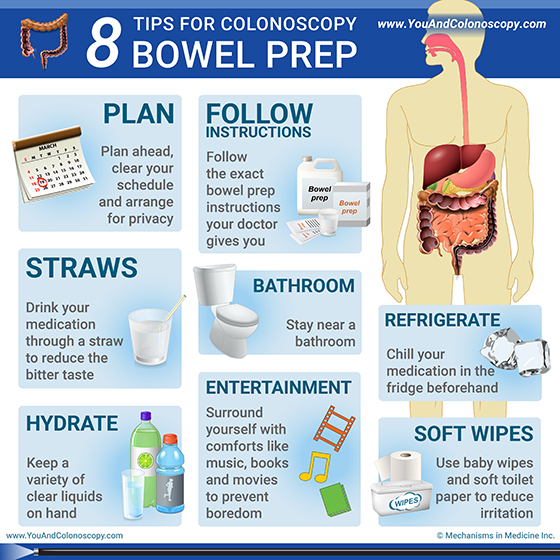 Bowel prep for colonoscopy not working