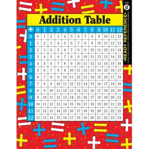 Addition And Multiplication ..
