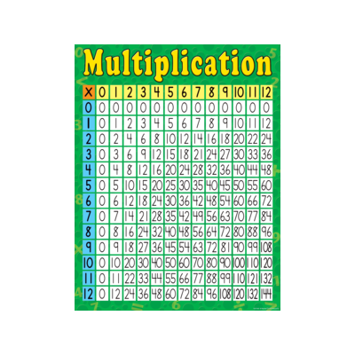 [TCR chart] Multiplication Chart