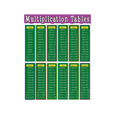[TCR chart] Multiplication Tables Chart