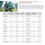 Stihl FS 91 R Loop Handle Petrol brushcutter for landscape maintenance